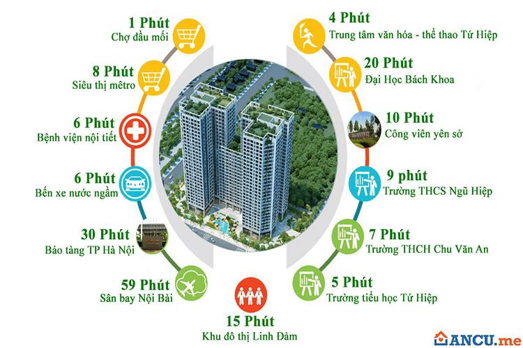 Tiện ích liên kết dự án Chung cư Tecco Tower